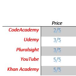 Software Developer Training Price