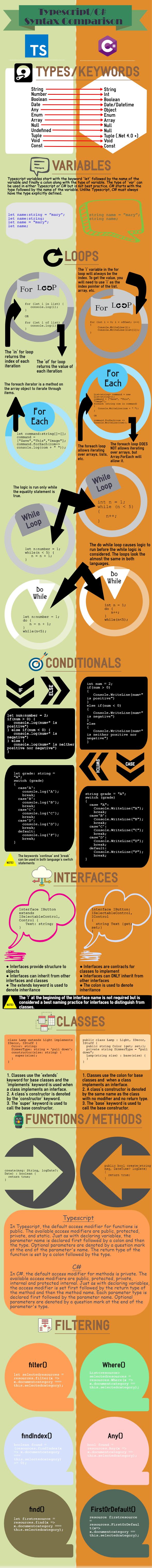 typescript and csharp coding